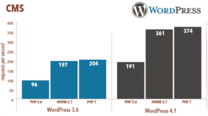Performance Wordpress php7